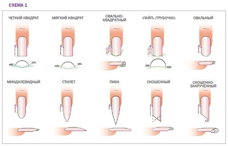 Формы наращивания ногтей